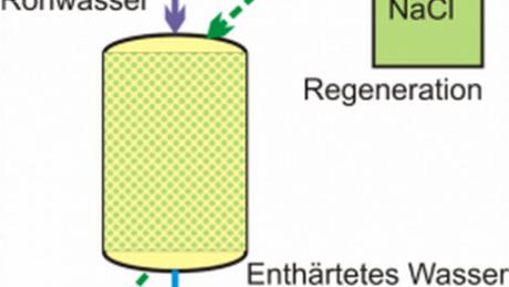Regenerationsprinzip Enthärtung